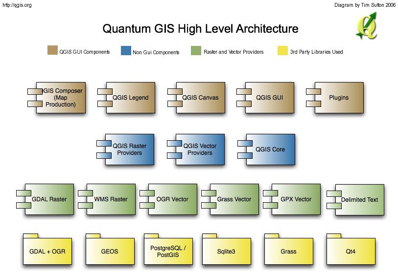 Developers Corner - QGIS Application - QGIS Issue Tracking